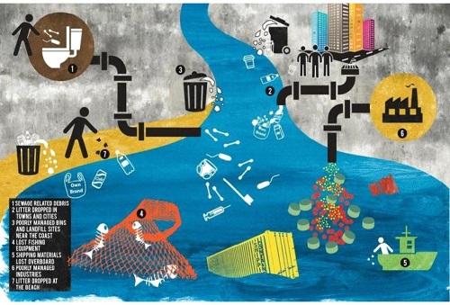 Le cause dell'inquinamento di mari e spiagge. Fonte: Legambiente