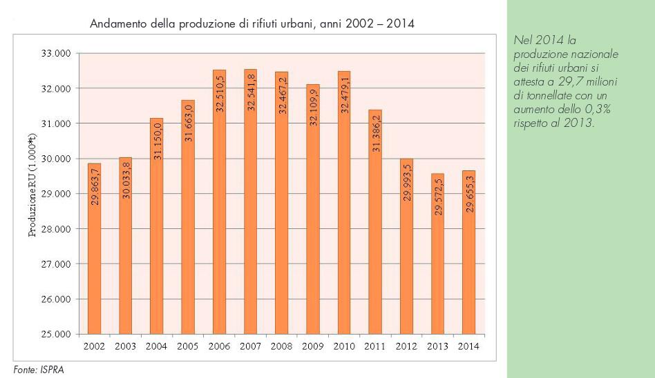 dati-ispra-2002-2014