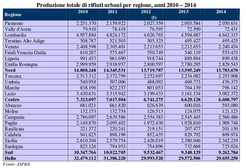 dati-ispra-regioni-2002-2014
