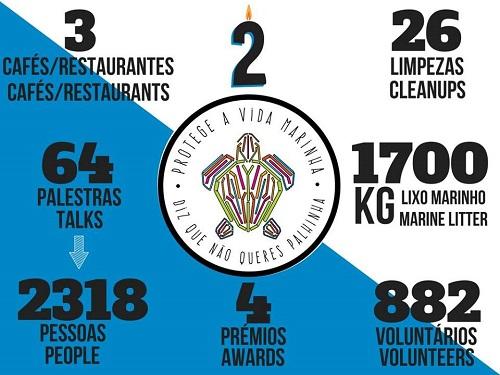 Risultati di Straw Patrol in due anni di attività - Foto: Straw Patrol